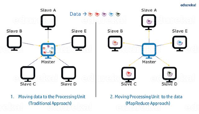 Comparativa modelos de procesamiento distribuido (Tradicional versus MapReduce