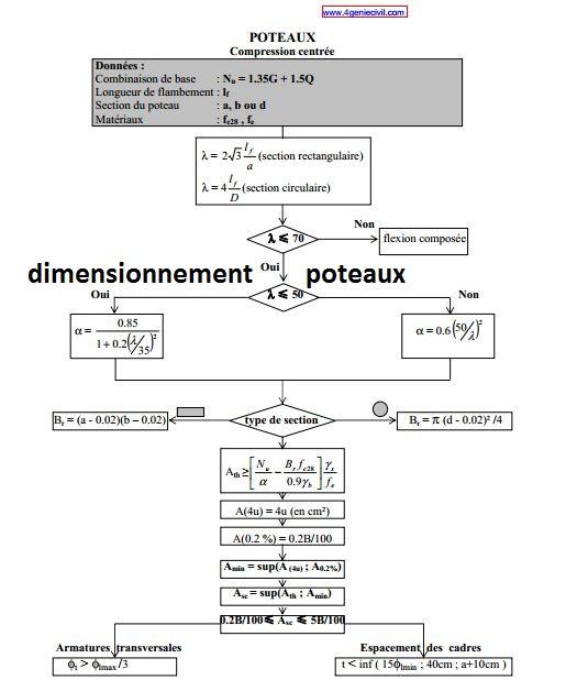 M mento dimensionnement poteau sous compression centr e en for Assainissement cours pdf