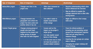 Table comparing means of determining if a project led to changes