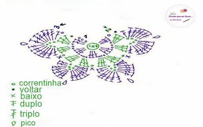 Grafico da Borboleta