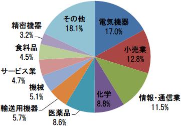 <購入・換金手数料なし>ニッセイ日経平均インデックスファンド 組入上位10業種