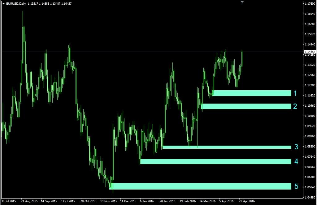 Eurusd forex chart