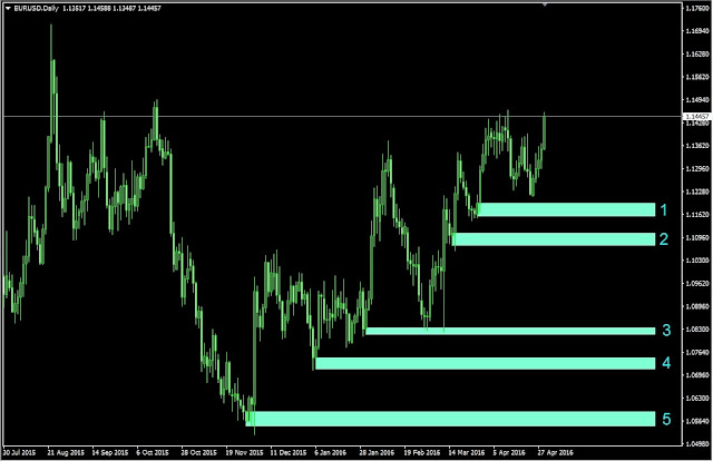 Forex outlook, EURUSD Daily Chart