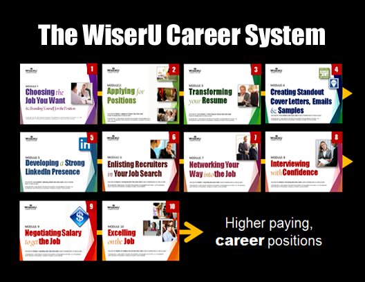 The 10 progressive modules of the WiserU Career System