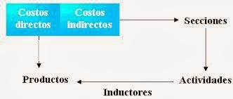 centros-y-unidades-de-obra-en-contabilidad-de-costes