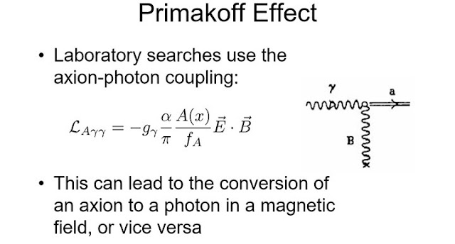 The Primakoff Effect is the conversion of an axion to a photon in a magnetic field  (Source: www.astro.caltech.edu)