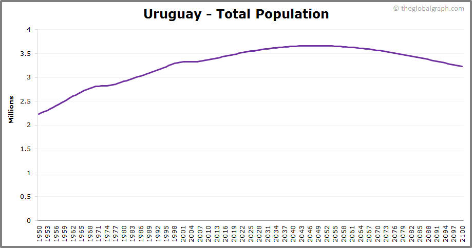 Uruguay  Total Population Trend