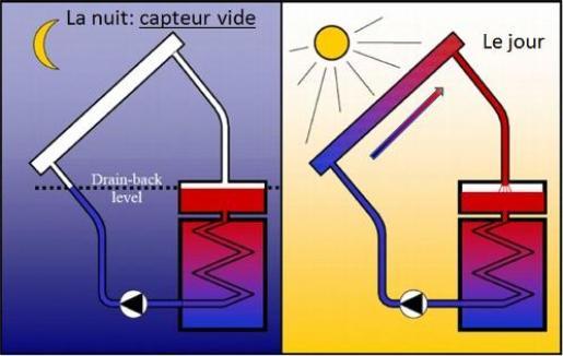 chauffe eau solaire nuit