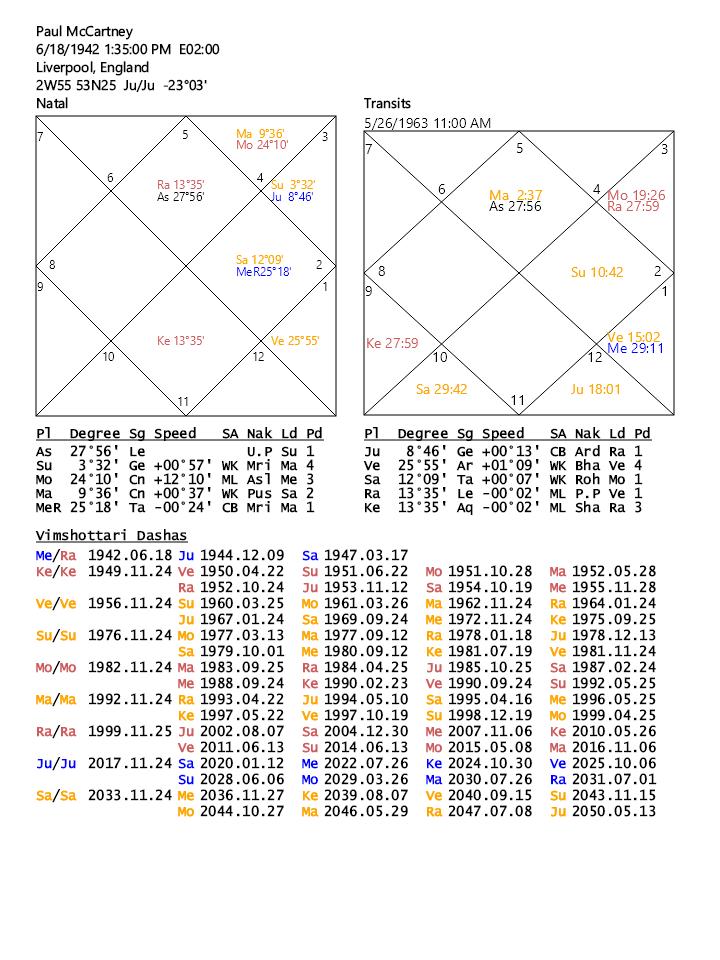 Venus In 9th House Vedic Astrology