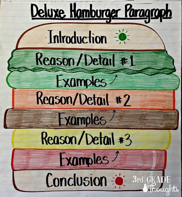 1st Grade Hamburger Writing Rubric