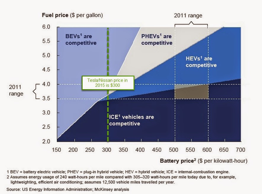 Rabett Run: EV costs at a tipping point for un-American countries