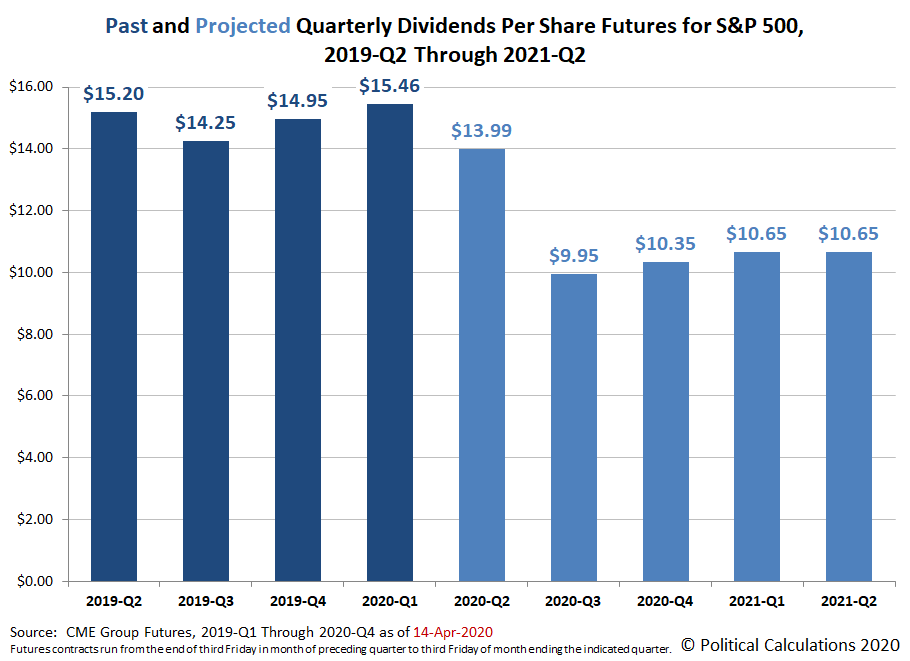 Past and Projected Quarterly Dividends Futures for the S&P 500, 2019-Q2 through 2021-Q2, Snapshot on 14 April 2020