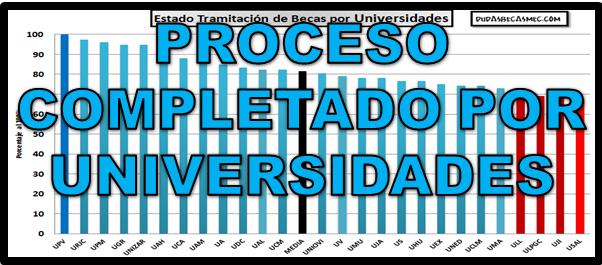 Las universidades comienzan a pasar el 90% del proceso de ...