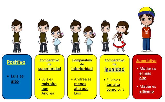Resultado de imagen para grados del adjetivo español
