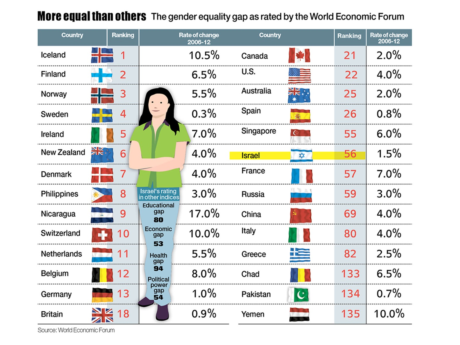 effect of gender equality in the economy Explores the possibility of establishing a more comprehensive set of indicators for measuring gender equality in the economy impact of gender equality.