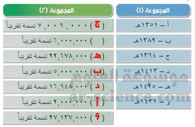 أربط بين العام في المجموعة (1) وعدد السكان في المجموعة (2) مستخدماً الحروف.