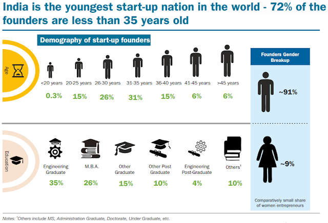 demography startup founders india