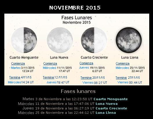 La Dieta de la Luna 2016: Fases lunares noviembre 2015 View Image