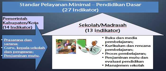 Standar Pelayanan Minimal Pendidikan Dasar