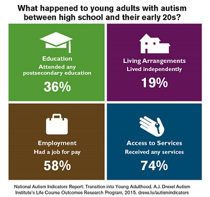 Best Practice Autism Autism And The Transition To Adulthood