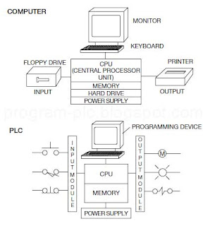 What the difference between PLC and computer