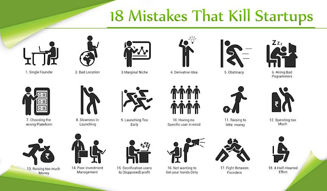 Avoid these 18 Mistakes, to be a Successful StartUp