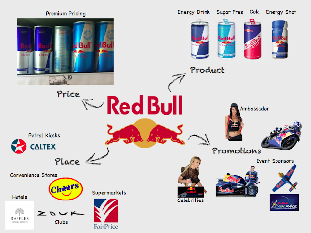 Red bull marketing mix essays for scholarships