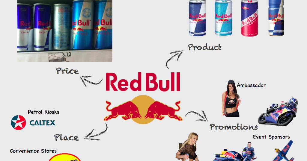 marketing research red bull methodology essay