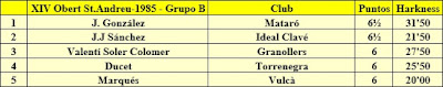 Clasificación Grupo B del XIV Abierto Sant Andreu 1985