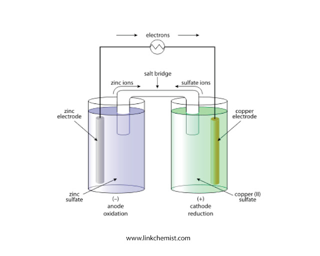 Galvanic Cell: Definition, Working, Setup, Examples, Commercial use -linkchemist