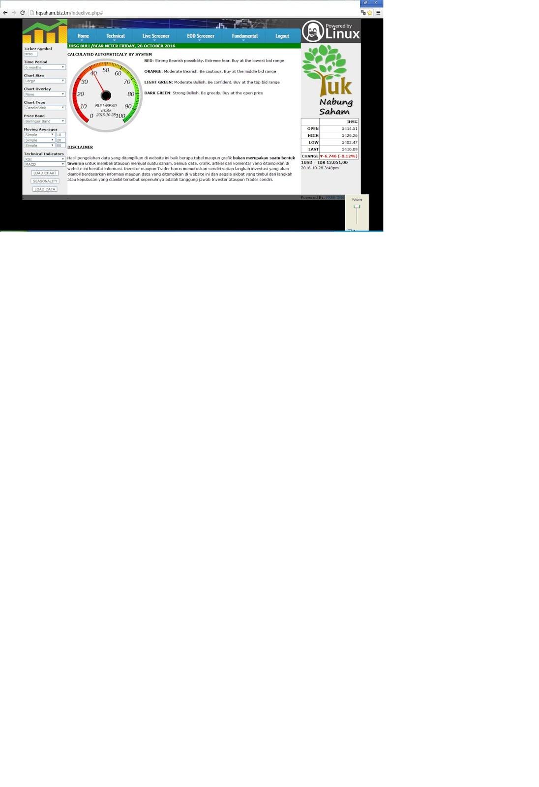 indikator saham dari hqsaham hqsaham indikator saham dari hqsaham blogger