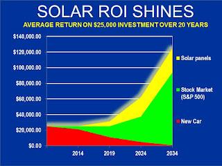 solar panels investment