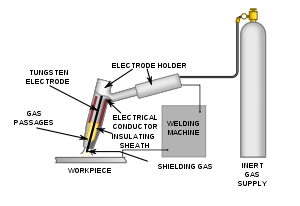 What is TIG Welding Process or Gas Tungsten Arc Welding