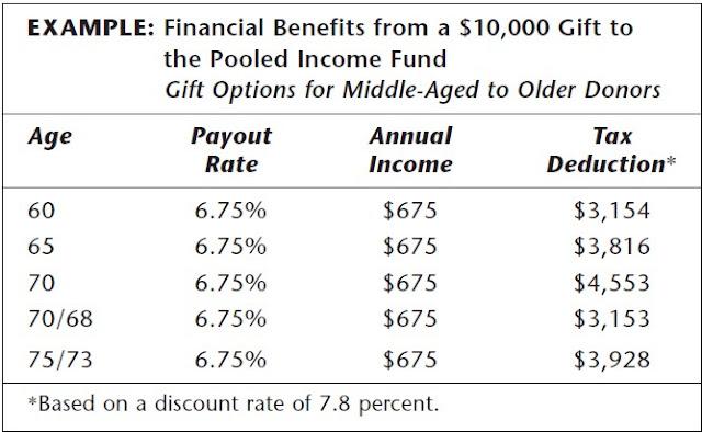 fund_example de revenus communs