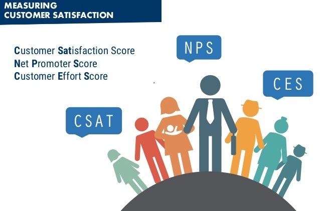 NPS - CES và CSAT: chọn đúng chỉ số cho doanh nghiệp