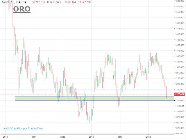 Precio del oro hoy  - invertir en oro