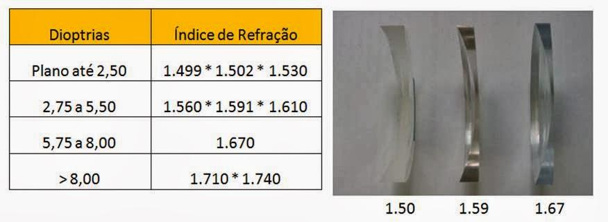 9aef0953b5de3 Para facilitar este processo montei uma tabela que mostra os melhores  índices de acordo com as faixas de graduações. Veja a tabela abaixo