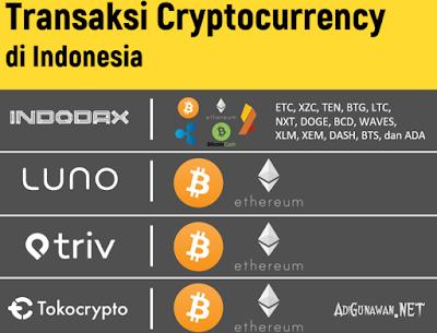 Situs Jual Beli Cryptocurrency Indonesia