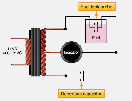 Aircraft Systems Aircraft Fuel System Indicators