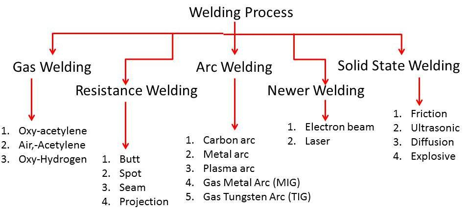 What is Gas Welding? (with pictures) gas welding process