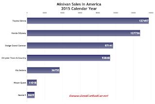 USA minivan sales chart 2015