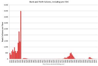 Pre-FDIC Bank Failures