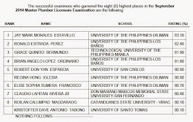 Top 8: UP grad tops Master Plumber board exam September 2014