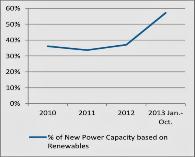 b90896f464b Analysts have consistently underestimated the scale and pace of renewables  deployment in different markets and the same has been true in China.