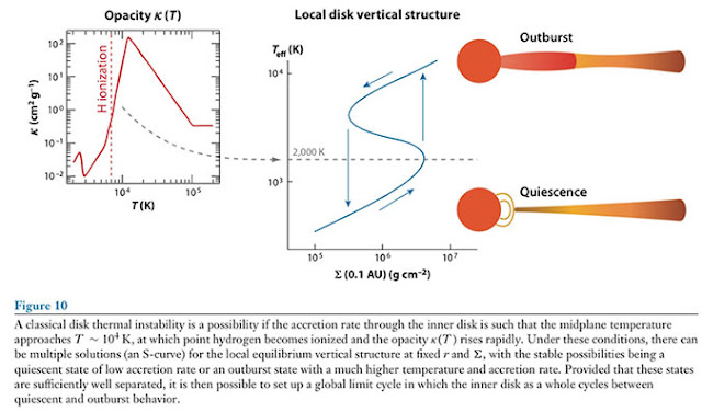 "Star and disk thermal instability and the underlying physics (Source: P. Armitage, ""Dynamics of Protoplanetary Disks)"