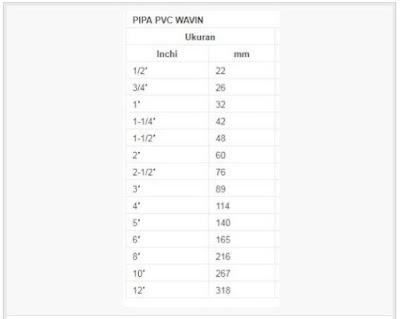 Ukuran Pipa PVC Wavin , Sentralpipa.blogspot.com