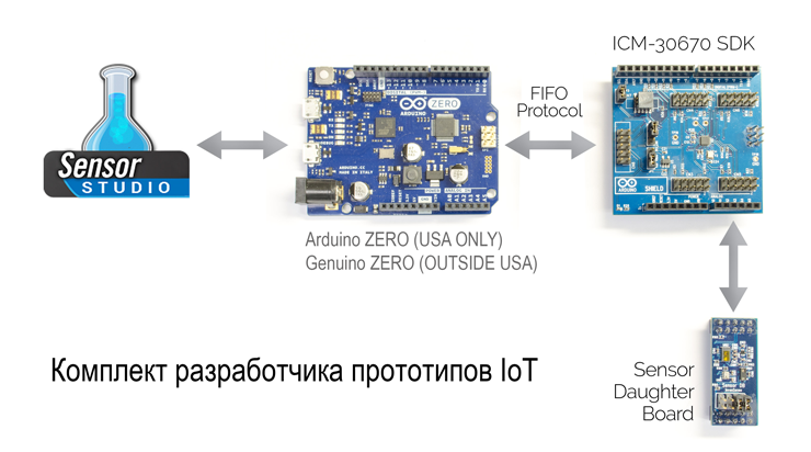 Комплект разработчика IoT - FireFly