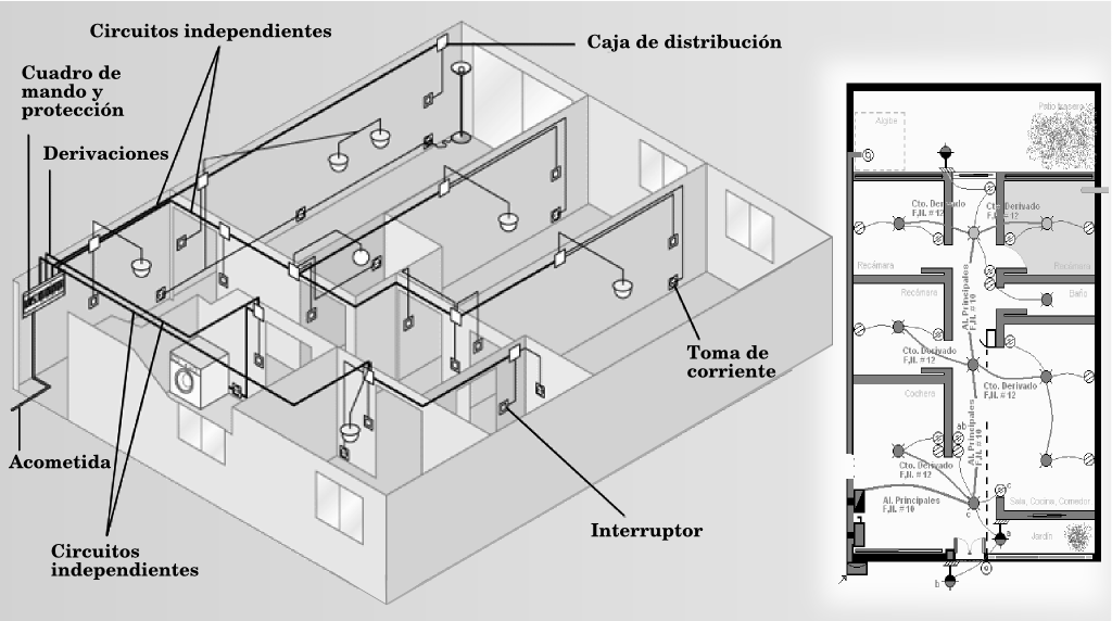 Dibujo t cnico dibujo t cnico y art stico for Plano de planta dibujo tecnico