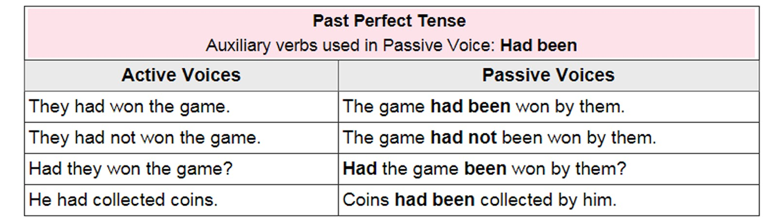Active and Passive Voice Rules – Past perfect tense