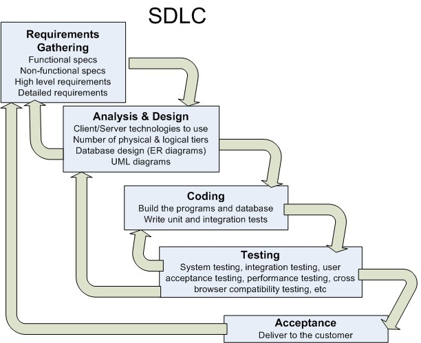 sdlc real life example Software Development Lifecycle (SDLC) Models